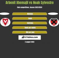 Arbenit Xhemajli vs Noah Sylvestre h2h player stats