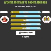 Arbenit Xhemajli vs Robert Atkinson h2h player stats