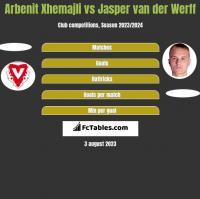 Arbenit Xhemajli vs Jasper van der Werff h2h player stats