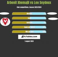 Arbenit Xhemajli vs Leo Seydoux h2h player stats