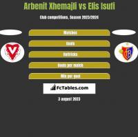 Arbenit Xhemajli vs Elis Isufi h2h player stats