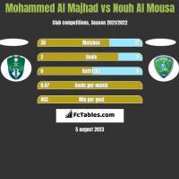 Mohammed Al Majhad vs Nouh Al Mousa h2h player stats