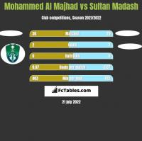 Mohammed Al Majhad vs Sultan Madash h2h player stats