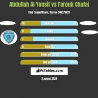 Abdullah Al Yousif vs Farouk Chafai h2h player stats