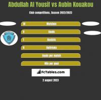 Abdullah Al Yousif vs Aubin Kouakou h2h player stats
