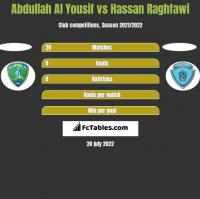 Abdullah Al Yousif vs Hassan Raghfawi h2h player stats