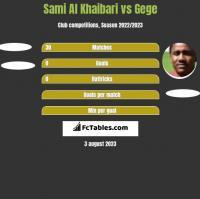 Sami Al Khaibari vs Gege h2h player stats