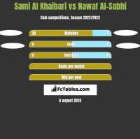 Sami Al Khaibari vs Nawaf Al-Sabhi h2h player stats