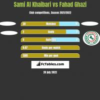 Sami Al Khaibari vs Fahad Ghazi h2h player stats