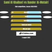 Sami Al Khaibari vs Bander Al-Mutairi h2h player stats