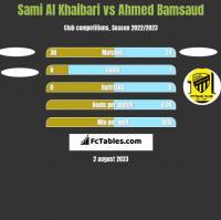 Sami Al Khaibari vs Ahmed Bamsaud h2h player stats