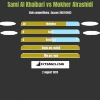 Sami Al Khaibari vs Mokher Alrashidi h2h player stats
