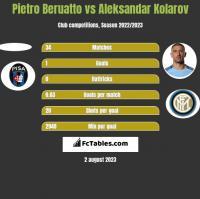 Pietro Beruatto vs Aleksandar Kolarov h2h player stats
