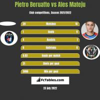 Pietro Beruatto vs Ales Mateju h2h player stats