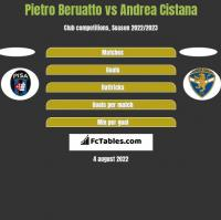 Pietro Beruatto vs Andrea Cistana h2h player stats