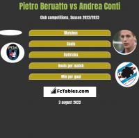 Pietro Beruatto vs Andrea Conti h2h player stats
