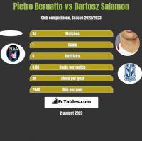 Pietro Beruatto vs Bartosz Salamon h2h player stats