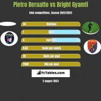 Pietro Beruatto vs Bright Gyamfi h2h player stats