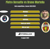 Pietro Beruatto vs Bruno Martella h2h player stats