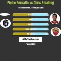 Pietro Beruatto vs Chris Smalling h2h player stats