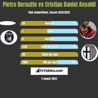 Pietro Beruatto vs Cristian Ansaldi h2h player stats
