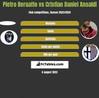 Pietro Beruatto vs Cristian Daniel Ansaldi h2h player stats