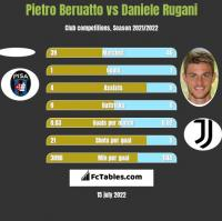 Pietro Beruatto vs Daniele Rugani h2h player stats