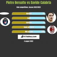Pietro Beruatto vs Davide Calabria h2h player stats