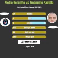 Pietro Beruatto vs Emanuele Padella h2h player stats