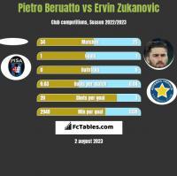 Pietro Beruatto vs Ervin Zukanovic h2h player stats
