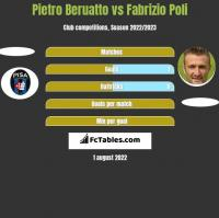 Pietro Beruatto vs Fabrizio Poli h2h player stats