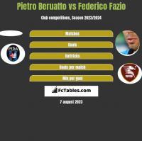 Pietro Beruatto vs Federico Fazio h2h player stats