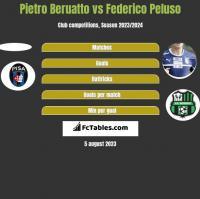 Pietro Beruatto vs Federico Peluso h2h player stats