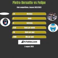 Pietro Beruatto vs Felipe h2h player stats