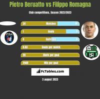 Pietro Beruatto vs Filippo Romagna h2h player stats