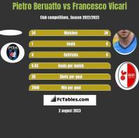 Pietro Beruatto vs Francesco Vicari h2h player stats