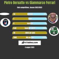 Pietro Beruatto vs Giammarco Ferrari h2h player stats