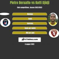 Pietro Beruatto vs Koffi Djidji h2h player stats