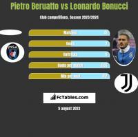 Pietro Beruatto vs Leonardo Bonucci h2h player stats