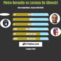 Pietro Beruatto vs Lorenzo De Silvestri h2h player stats