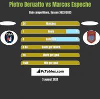 Pietro Beruatto vs Marcos Espeche h2h player stats