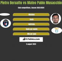 Pietro Beruatto vs Mateo Pablo Musacchio h2h player stats