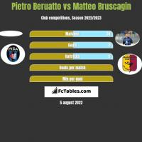 Pietro Beruatto vs Matteo Bruscagin h2h player stats