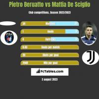 Pietro Beruatto vs Mattia De Sciglio h2h player stats