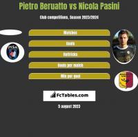 Pietro Beruatto vs Nicola Pasini h2h player stats