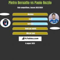 Pietro Beruatto vs Paolo Rozzio h2h player stats