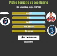 Pietro Beruatto vs Leo Duarte h2h player stats