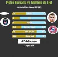 Pietro Beruatto vs Matthijs de Ligt h2h player stats