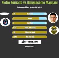 Pietro Beruatto vs Giangiacomo Magnani h2h player stats