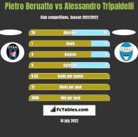 Pietro Beruatto vs Alessandro Tripaldelli h2h player stats